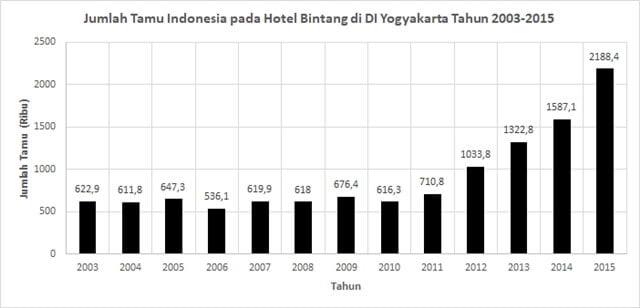 hotel berbintang di yogyakarta